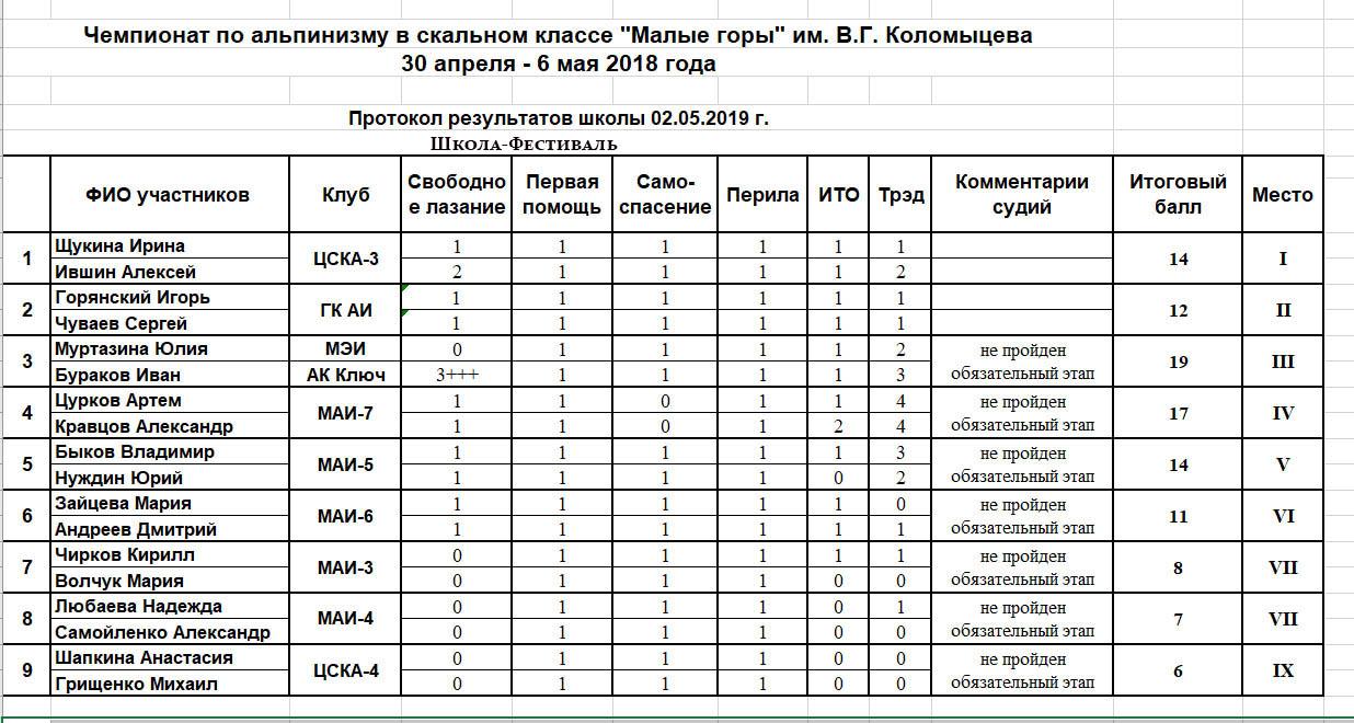 Монтаж кондиционера промышленные альпинисты москва